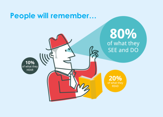 We remember 80% of what we see, 20% of what we read and only 10% of what we hear.