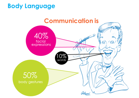 Body language and facial expressions are part of the visual side of your presentation
