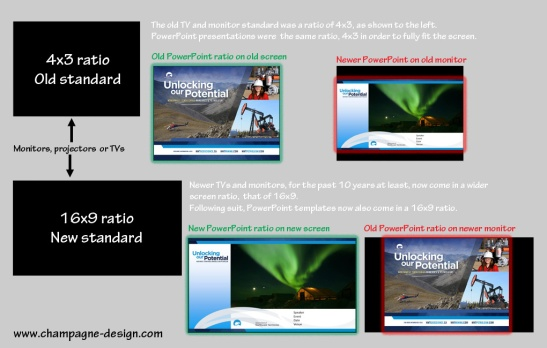 Choosing the correct ratio for your slides, either the old 4:3 or most probably the newer 16:9 widescreen ratio.